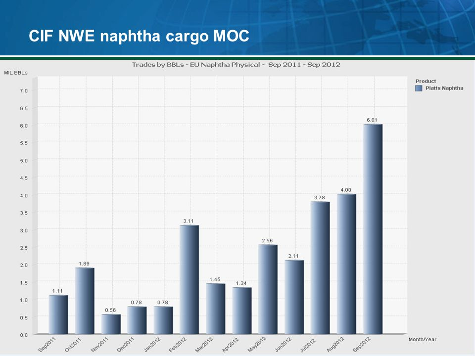 CIF NWE naphtha cargo MOC