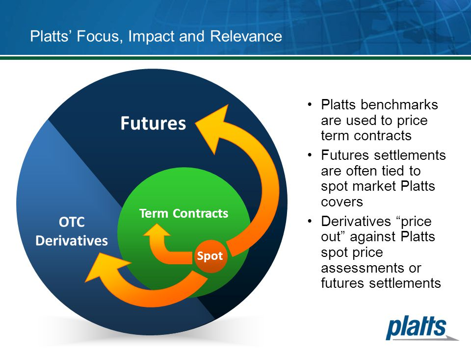 Futures OTC Derivatives Term Contracts Platts' Focus, Impact and Relevance Platts benchmarks are used to price term contracts Futures settlements are