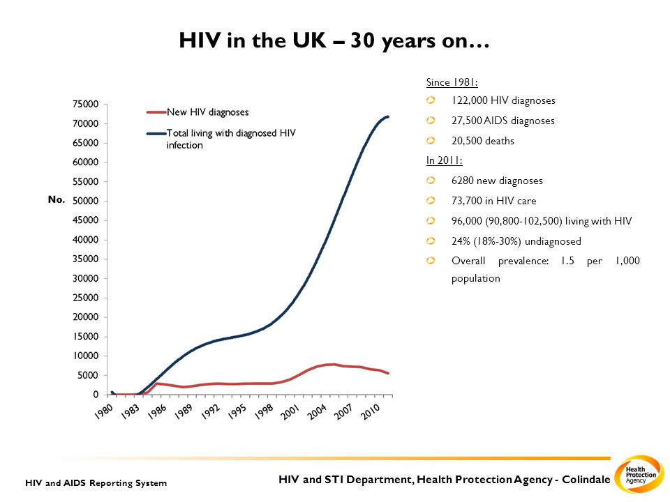HIV and STI Department, Health Protection Agency - Colindale HIV and AIDS Reporting System HIV in the UK – 30 years on… Since 1981: 122,000 HIV diagnoses 27,500 AIDS diagnoses 20,500 deaths In 2011: 6280 new diagnoses 73,700 in HIV care 96,000 (90,800-102,500) living with HIV 24% (18%-30%) undiagnosed Overall prevalence: 1.5 per 1,000 population
