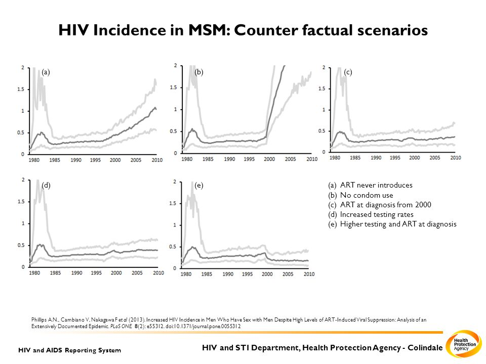 HIV and STI Department, Health Protection Agency - Colindale HIV and AIDS Reporting System HIV Incidence in MSM: Counter factual scenarios (a)ART never introduces (b)No condom use (c)ART at diagnosis from 2000 (d)Increased testing rates (e)Higher testing and ART at diagnosis (a)(b)(c) (d)(e) Phillips A.N., Cambiano V, Nakagawa F et al (2013).