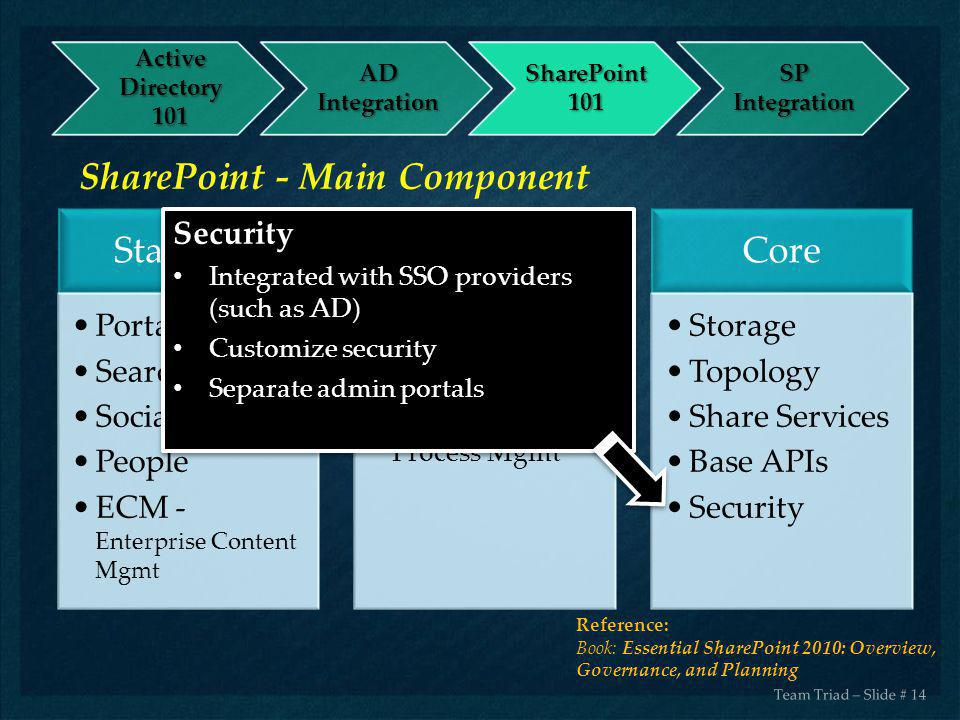 Team Triad – Slide # 14 SharePoint - Main Component Reference: Book: Essential SharePoint 2010: Overview, Governance, and Planning Standard Portal Sea
