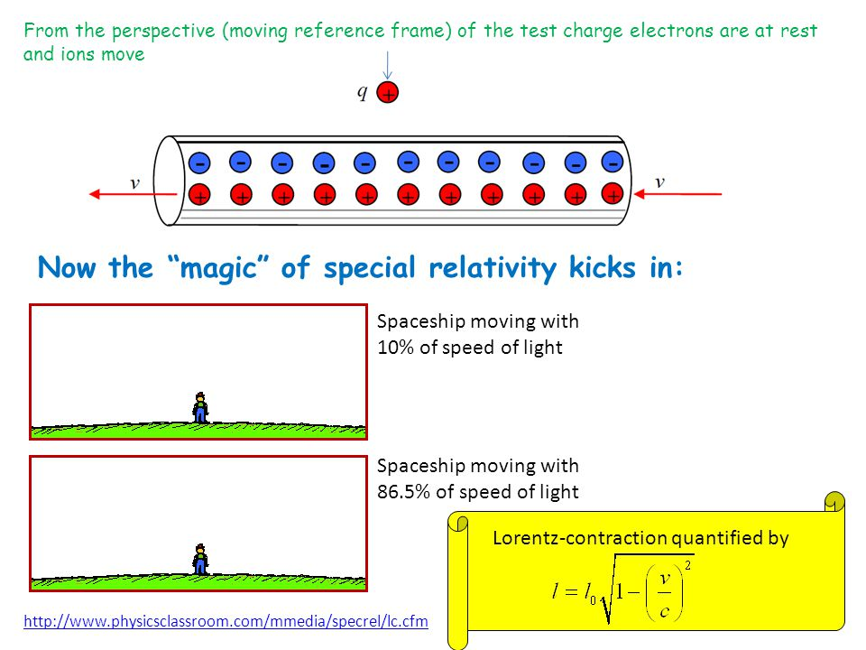 From the perspective (moving reference frame) of the test charge electrons are at rest and ions move Now the magic of special relativity kicks in: http://www.physicsclassroom.com/mmedia/specrel/lc.cfm Spaceship moving with 10% of speed of light Spaceship moving with 86.5% of speed of light Lorentz-contraction quantified by