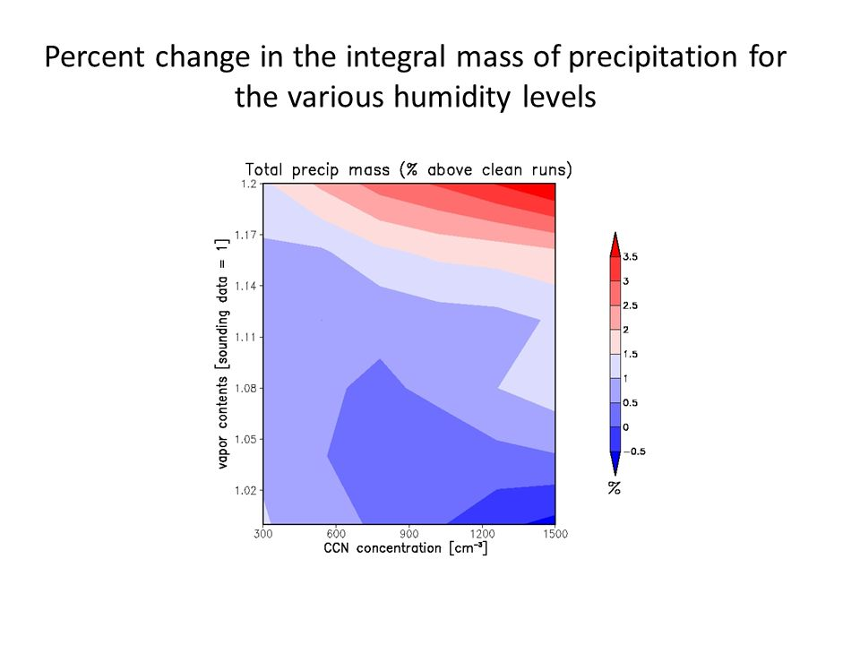 Percent change in the integral mass of precipitation for the various humidity levels