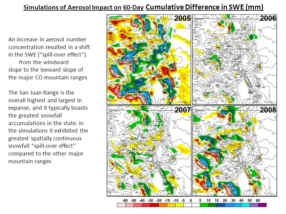 Simulations of Aerosol Impact on 60-Day Cumulative Difference in SWE (mm) An increase in aerosol number concentration resulted in a shift in the SWE ( spill-over effect ) from the windward slope to the leeward slope of the major CO mountain ranges.