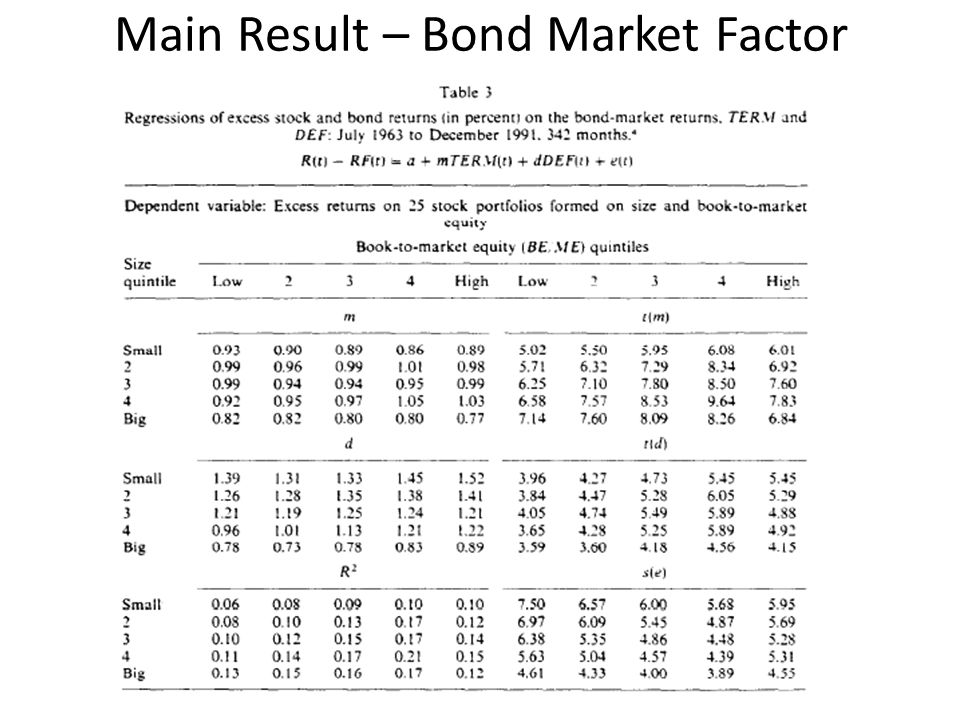 Main Result – Bond Market Factor