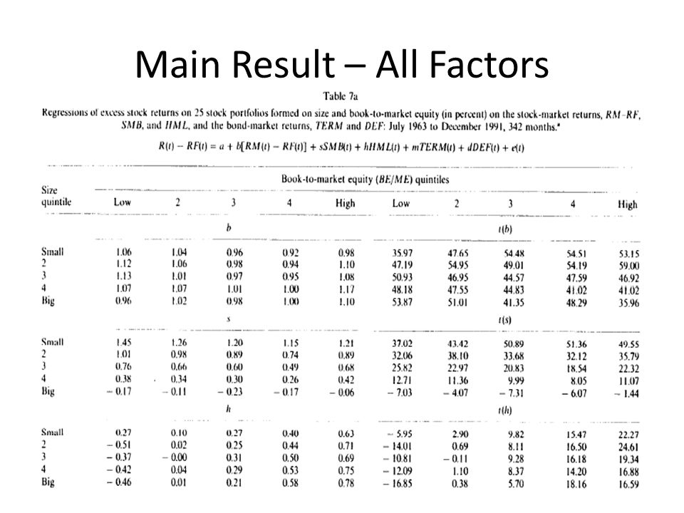 Main Result – All Factors
