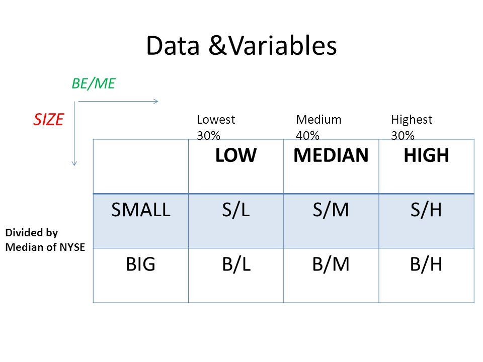 Data &Variables LOWMEDIANHIGH SMALLS/LS/MS/H BIGB/LB/MB/H Lowest 30% Medium 40% Highest 30% Divided by Median of NYSE BE/ME SIZE