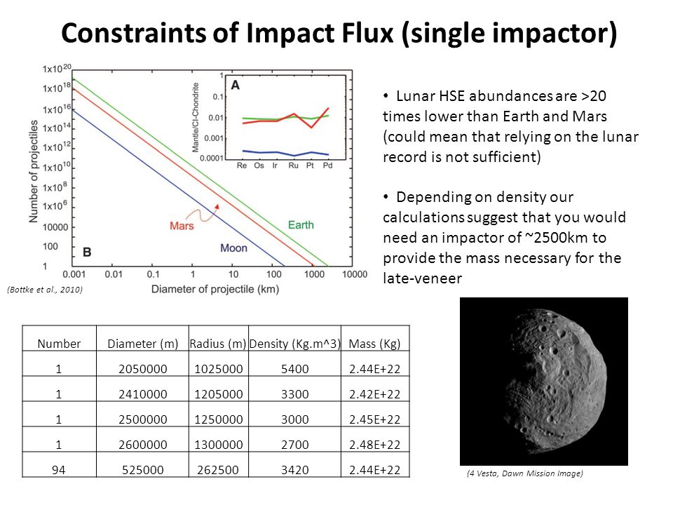 Constraints of Impact Flux (single impactor) Lunar HSE abundances are >20 times lower than Earth and Mars (could mean that relying on the lunar record is not sufficient) Depending on density our calculations suggest that you would need an impactor of ~2500km to provide the mass necessary for the late-veneer (Bottke et al., 2010) NumberDiameter (m)Radius (m)Density (Kg.m^3)Mass (Kg) 12050000102500054002.44E+22 12410000120500033002.42E+22 12500000125000030002.45E+22 12600000130000027002.48E+22 9452500026250034202.44E+22 (4 Vesta, Dawn Mission Image)