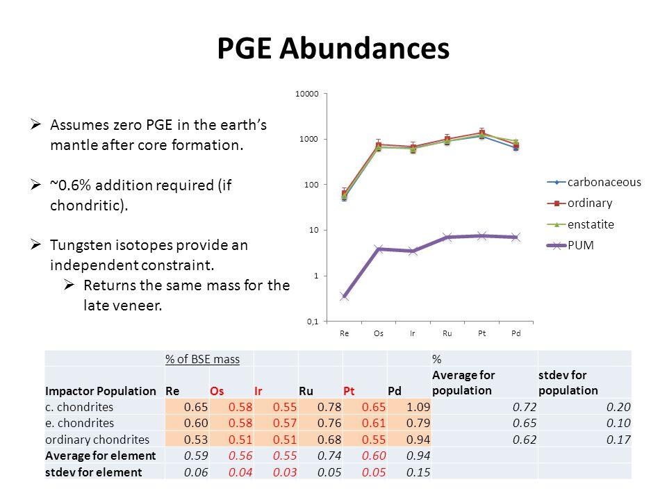 PGE Abundances % of BSE mass% Impactor PopulationReOsIrRuPtPd Average for population stdev for population c.