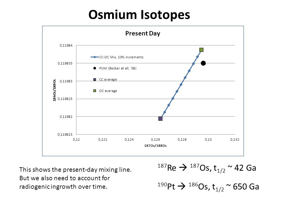 Preliminary Conclusions, Future Work We are able to reproduce mass estimates for the late veneer and have begun to use osmium isotopes to put constraints on the composition and timing of the late veneer.
