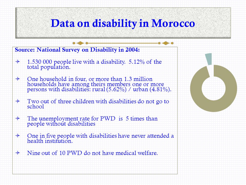 Data on disability in Morocco Source: National Survey on Disability in 2004:  1.530 000 people live with a disability.