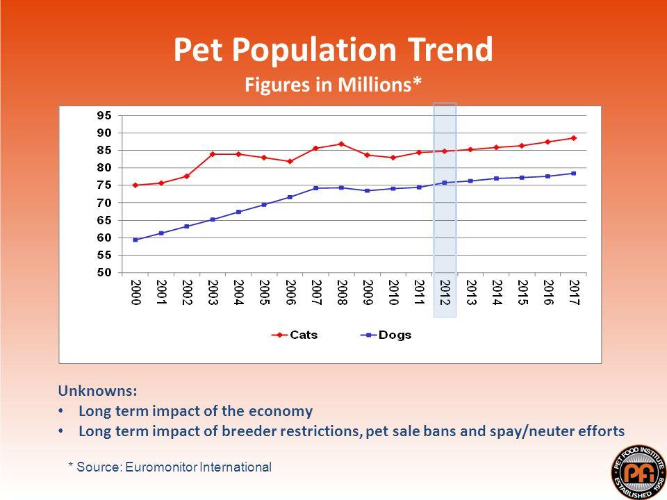 Pet Food Sales Billions US$* * Source: Euromonitor International