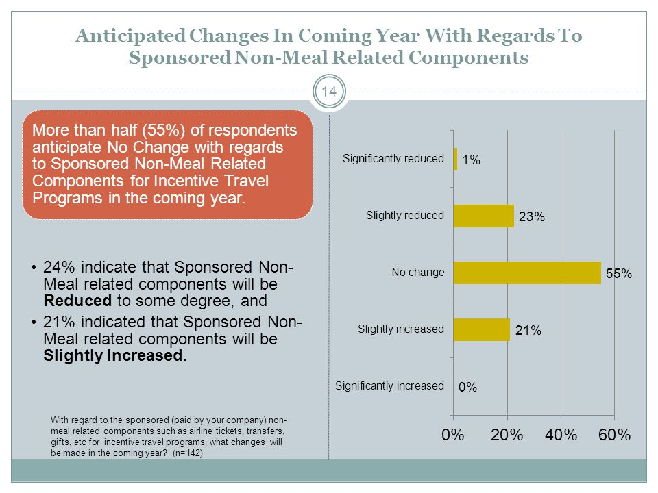 Anticipated Changes In Coming Year With Regards To Sponsored Non-Meal Related Components More than half (55%) of respondents anticipate No Change with