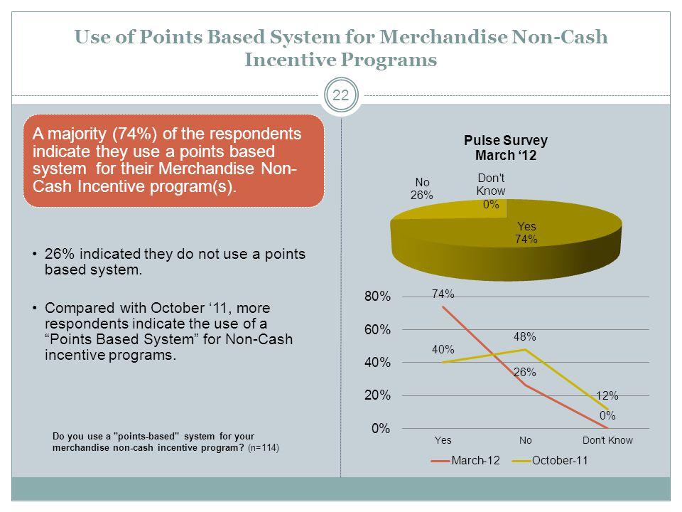 Use of Points Based System for Merchandise Non-Cash Incentive Programs A majority (74%) of the respondents indicate they use a points based system for