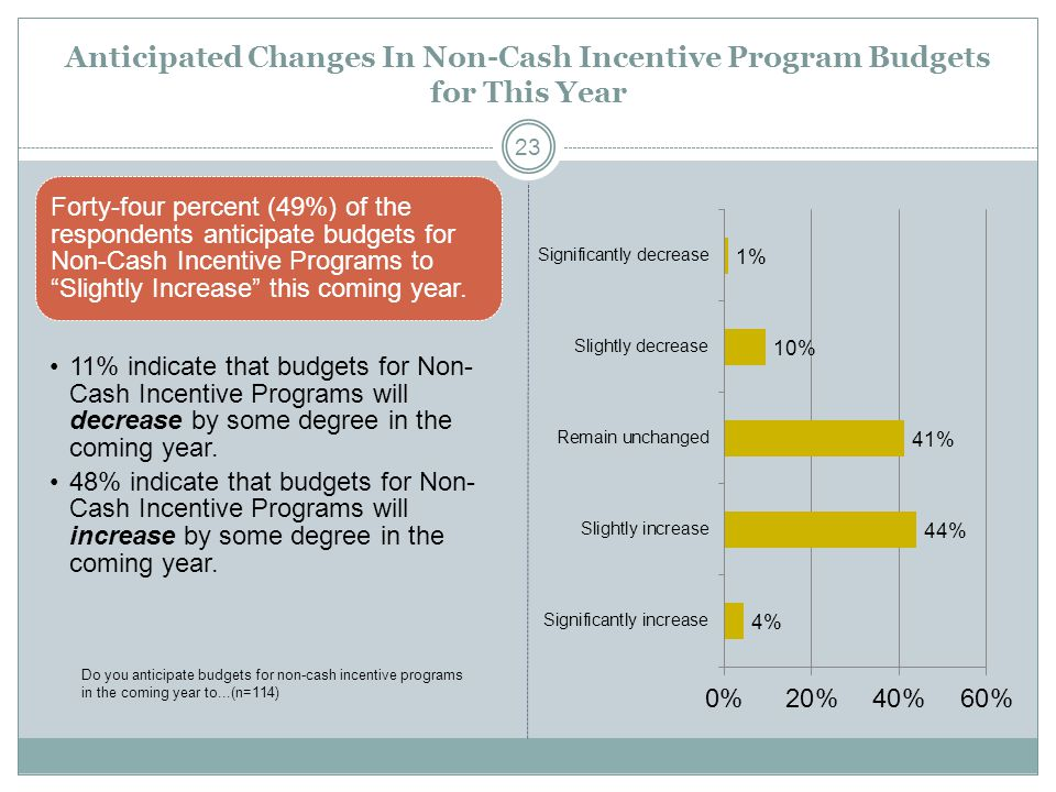 Anticipated Changes In Non-Cash Incentive Program Budgets for This Year Forty-four percent (49%) of the respondents anticipate budgets for Non-Cash In