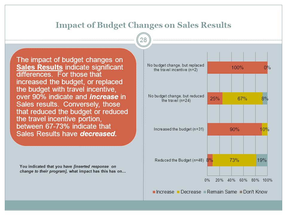 Impact of Budget Changes on Sales Results The impact of budget changes on Sales Results indicate significant differences. For those that increased the