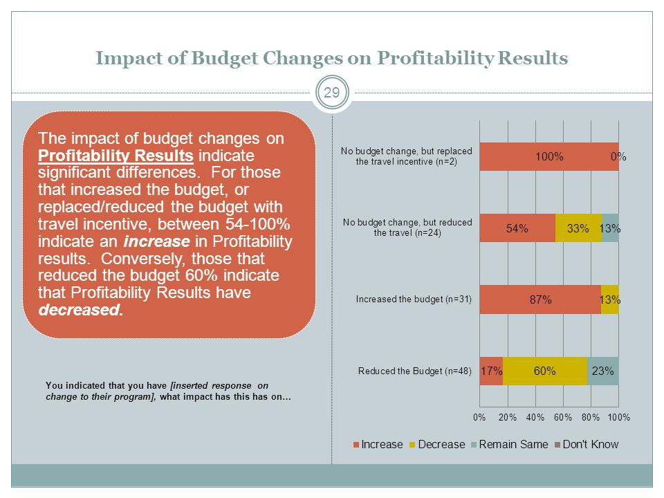Impact of Budget Changes on Profitability Results The impact of budget changes on Profitability Results indicate significant differences. For those th