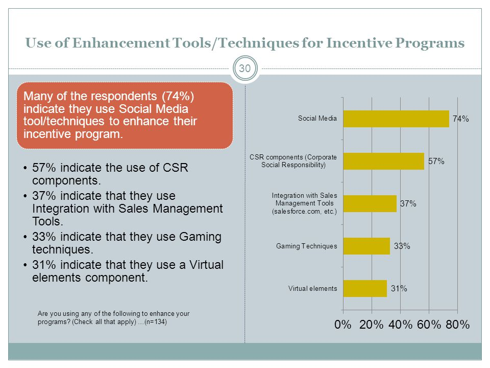 Use of Enhancement Tools/Techniques for Incentive Programs Many of the respondents (74%) indicate they use Social Media tool/techniques to enhance the