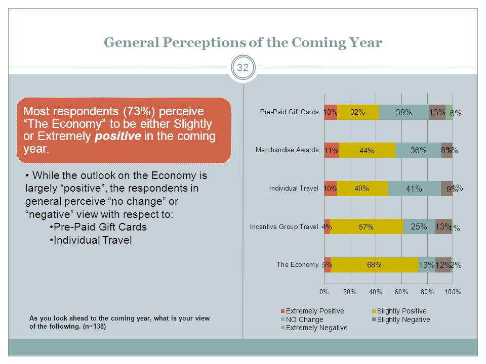 "General Perceptions of the Coming Year Most respondents (73%) perceive ""The Economy"" to be either Slightly or Extremely positive in the coming year. 3"