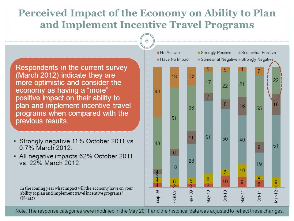 Perceived Impact of the Economy on Ability to Plan and Implement Incentive Travel Programs 6 Respondents in the current survey (March 2012) indicate t