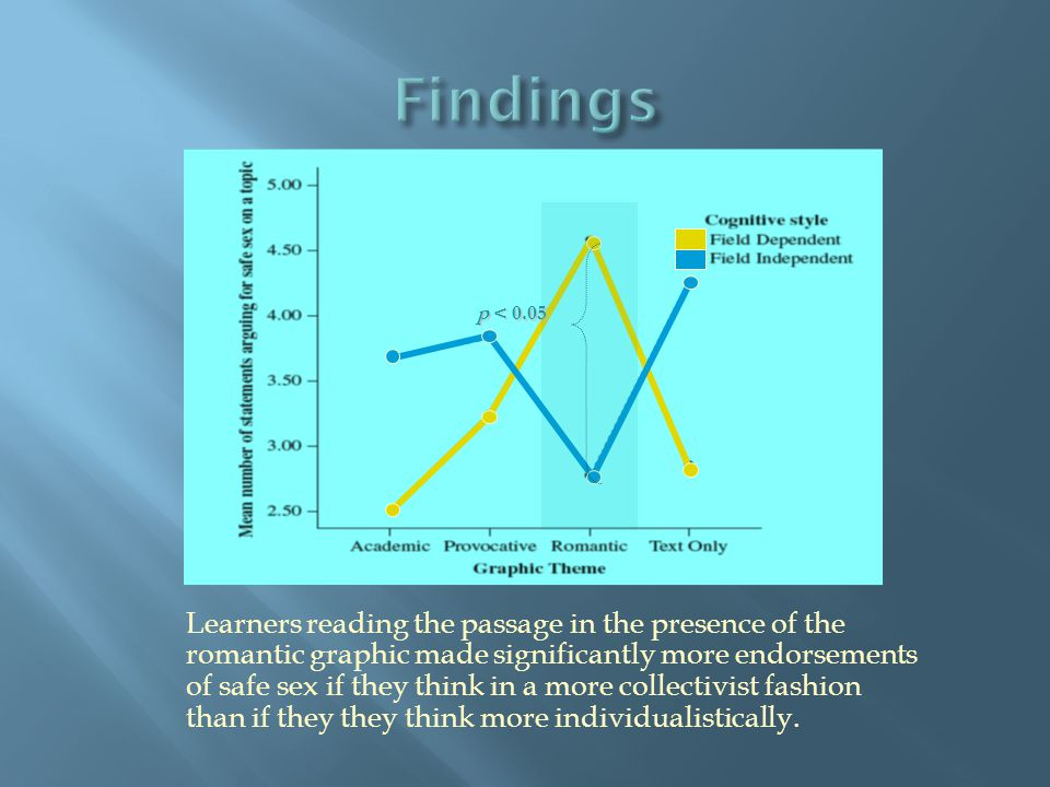 p < 0.05 Learners reading the passage in the presence of the romantic graphic made significantly more endorsements of safe sex if they think in a more collectivist fashion than if they they think more individualistically.