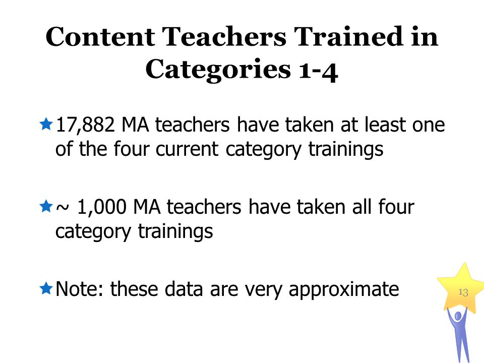 Content Teachers Trained in Categories 1-4  17,882 MA teachers have taken at least one of the four current category trainings  ~ 1,000 MA teachers have taken all four category trainings  Note: these data are very approximate 13