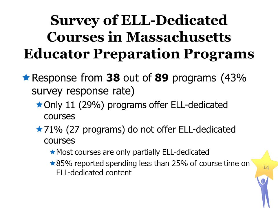 Survey of ELL-Dedicated Courses in Massachusetts Educator Preparation Programs 14  Response from 38 out of 89 programs (43% survey response rate)  Only 11 (29%) programs offer ELL-dedicated courses  71% (27 programs) do not offer ELL-dedicated courses  Most courses are only partially ELL-dedicated  85% reported spending less than 25% of course time on ELL-dedicated content
