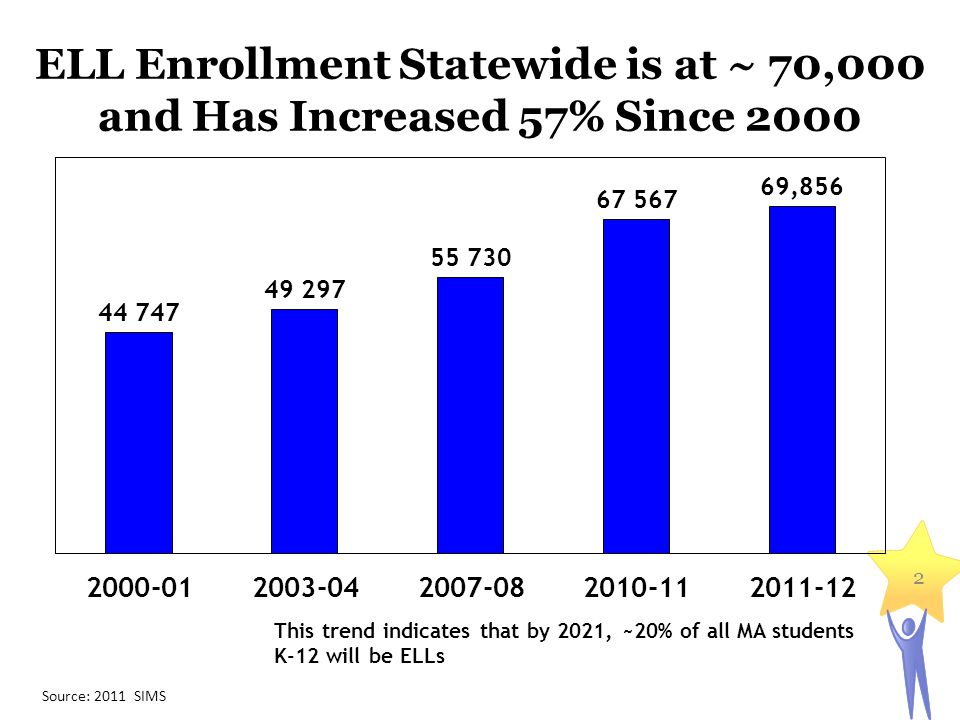 ELL Enrollment Statewide is at ~ 70,000 and Has Increased 57% Since 2000 This trend indicates that by 2021, ~20% of all MA students K-12 will be ELLs Source: 2011 SIMS 2