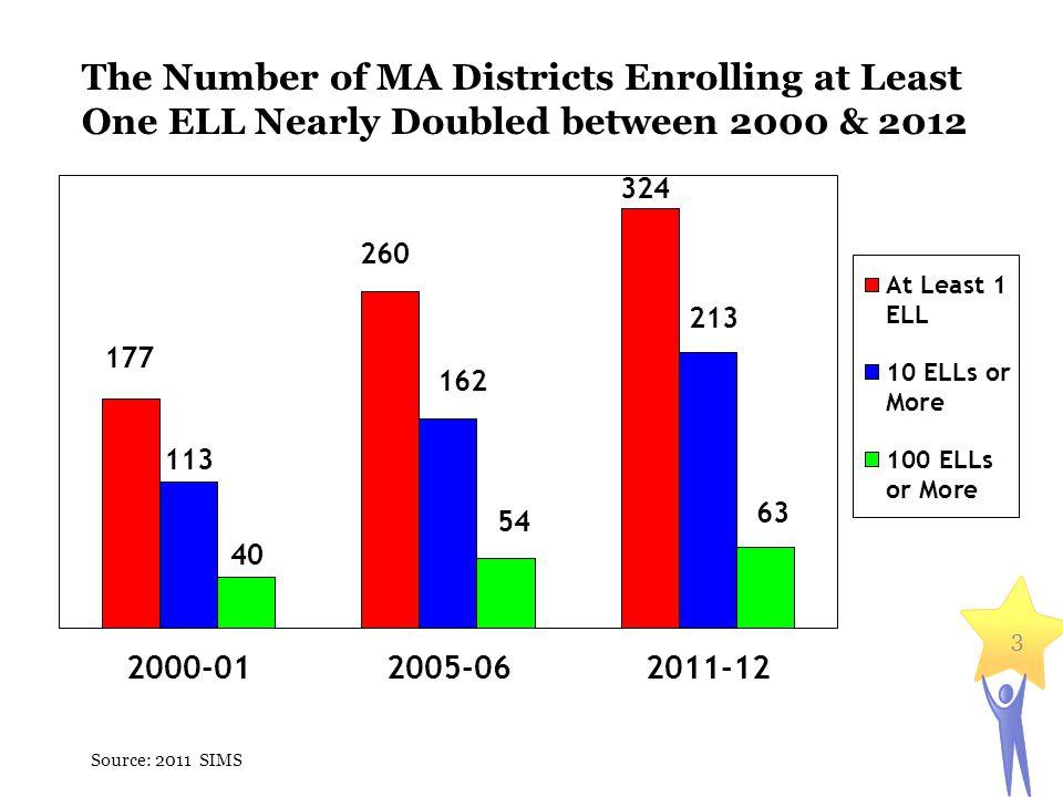 ELLs by Program Enrollment Source: 2011 SIMS 4