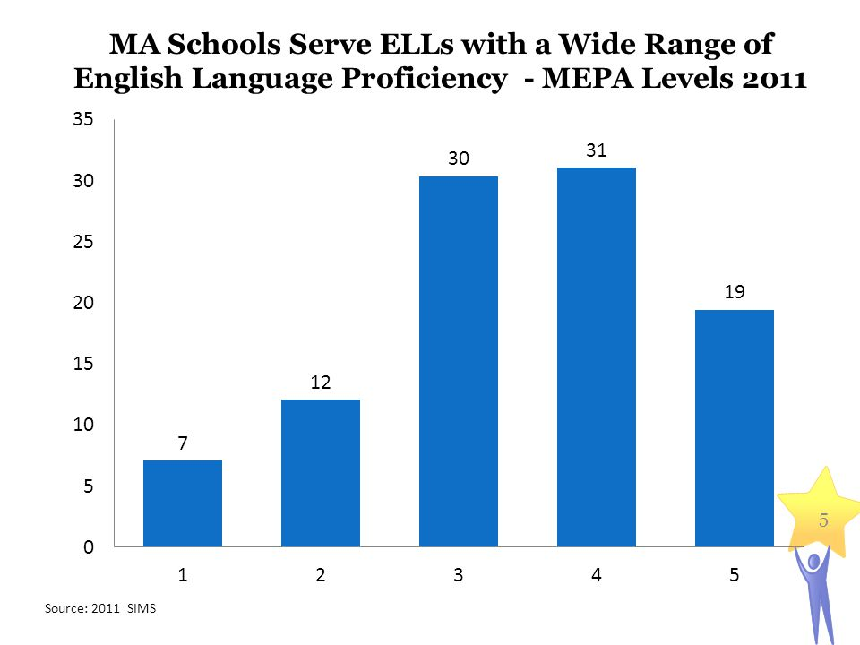 5 MA Schools Serve ELLs with a Wide Range of English Language Proficiency - MEPA Levels 2011 Source: 2011 SIMS