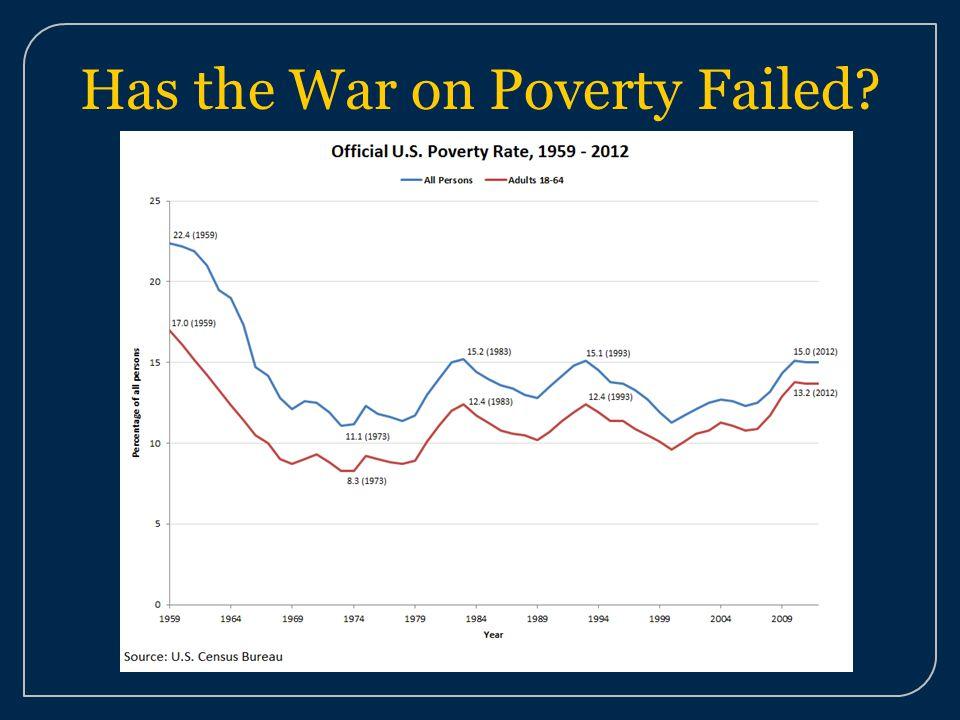 Has the War on Poverty Failed?