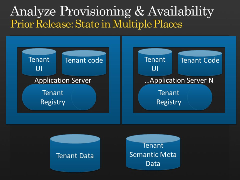 Tenant Data Tenant UI Tenant code Tenant Semantic Meta Data Tenant Registry Application Server Tenant UI Tenant Code Tenant Registry …Application Server N