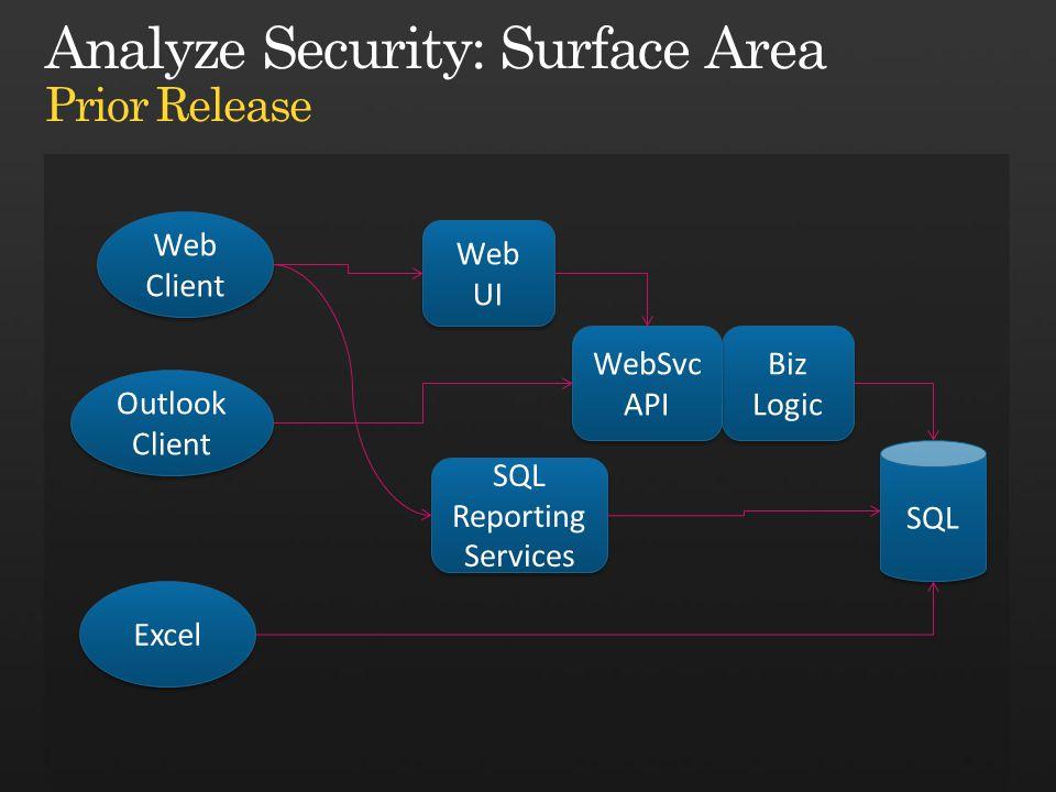 SQL Web UI Web Client Outlook Client Excel Biz Logic WebSvc API WebSvc API SQL Reporting Services SQL Reporting Services