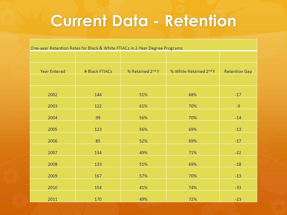 Current Data - Retention