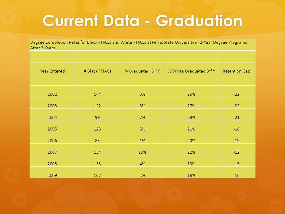 Current Data - Graduation