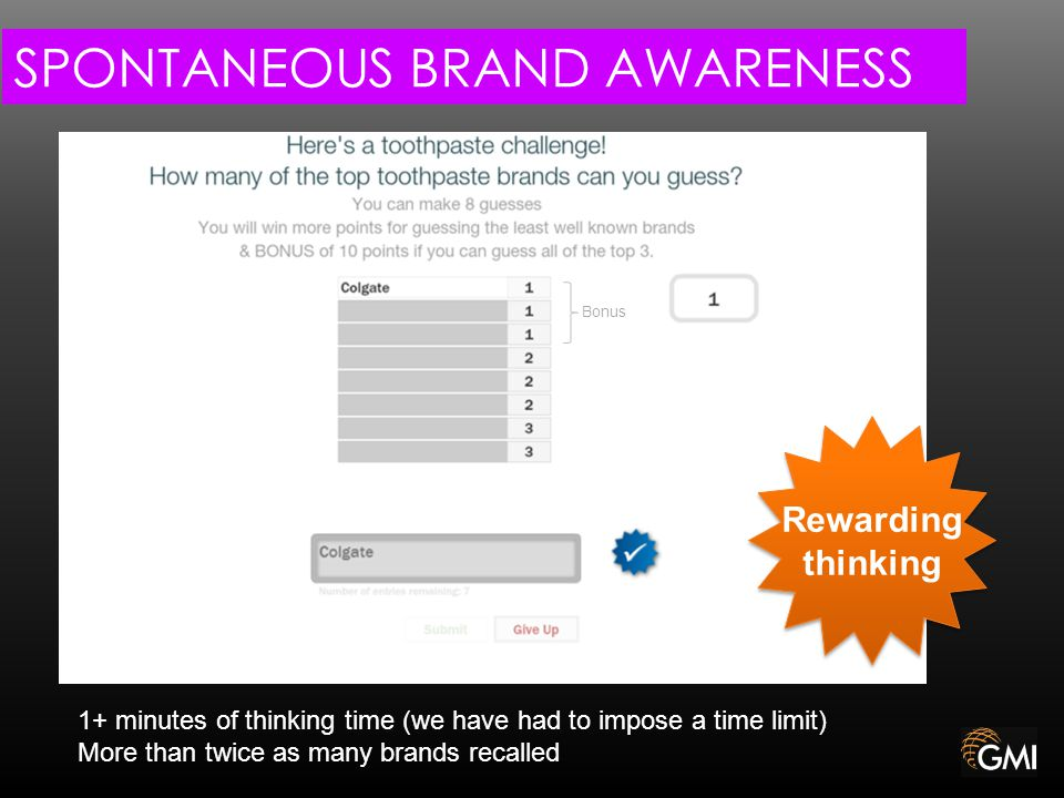 SPONTANEOUS BRAND AWARENESS 1+ minutes of thinking time (we have had to impose a time limit) More than twice as many brands recalled Bonus Rewarding thinking Rewarding thinking