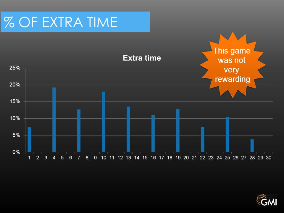 % OF EXTRA TIME This game was not very rewarding This game was not very rewarding