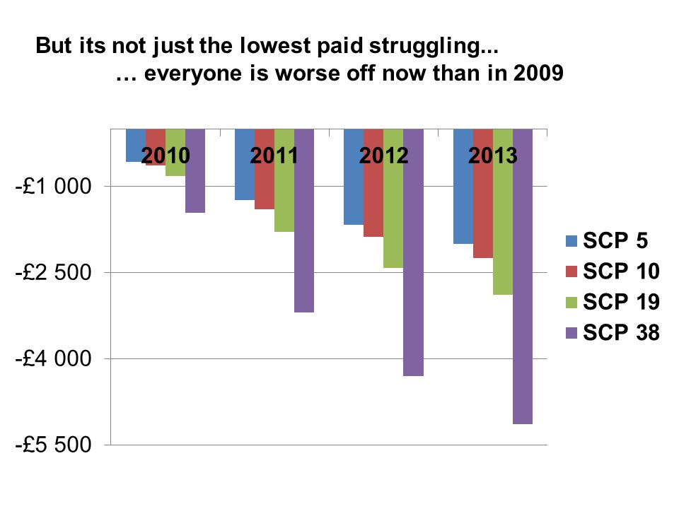 But its not just the lowest paid struggling... … everyone is worse off now than in 2009
