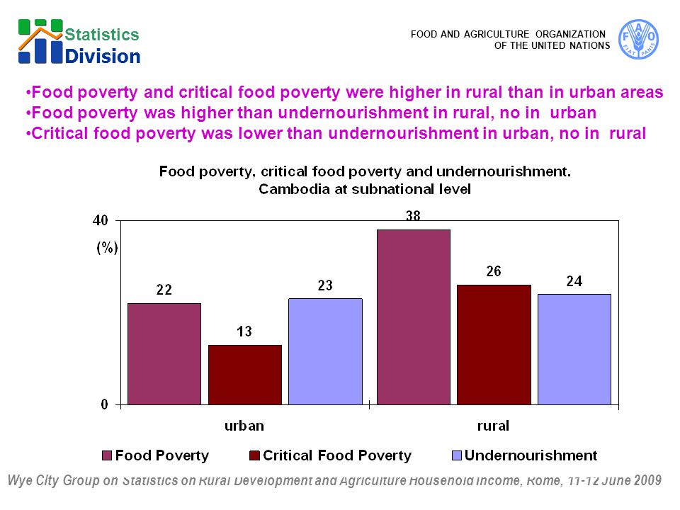 Wye City Group on Statistics on Rural Development and Agriculture Household Income, Rome, 11-12 June 2009 FOOD AND AGRICULTURE ORGANIZATION OF THE UNITED NATIONS Statistics Division Food poverty and critical food poverty were higher in rural than in urban areas Food poverty was higher than undernourishment in rural, no in urban Critical food poverty was lower than undernourishment in urban, no in rural