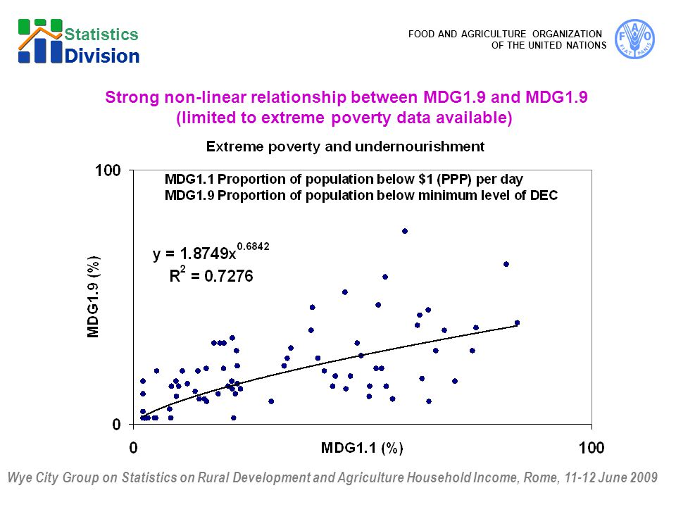 Wye City Group on Statistics on Rural Development and Agriculture Household Income, Rome, June 2009 FOOD AND AGRICULTURE ORGANIZATION OF THE UNITED NATIONS Statistics Division Strong non-linear relationship between MDG1.9 and MDG1.9 (limited to extreme poverty data available)