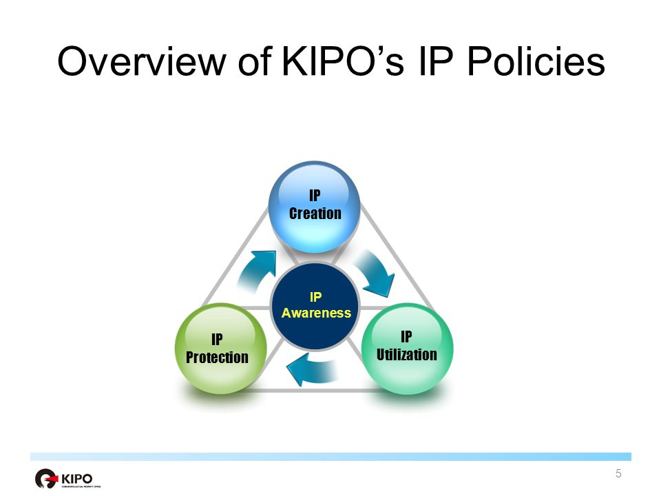 Overview of KIPO's IP Policies IP Creation Providing infrastructure for 'strong' IP creation Making R&D effective through the systematic use of IP information IP Utilization IP Transfer IP Commercialization IP Protection Quality-focused examination Crackdown on the distribution of counterfeits Protection of trade secrets 6