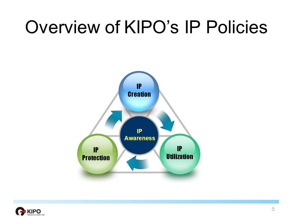 Overview of KIPO's IP Policies 5 IP Creation IP Protection IP Awareness IP Utilization