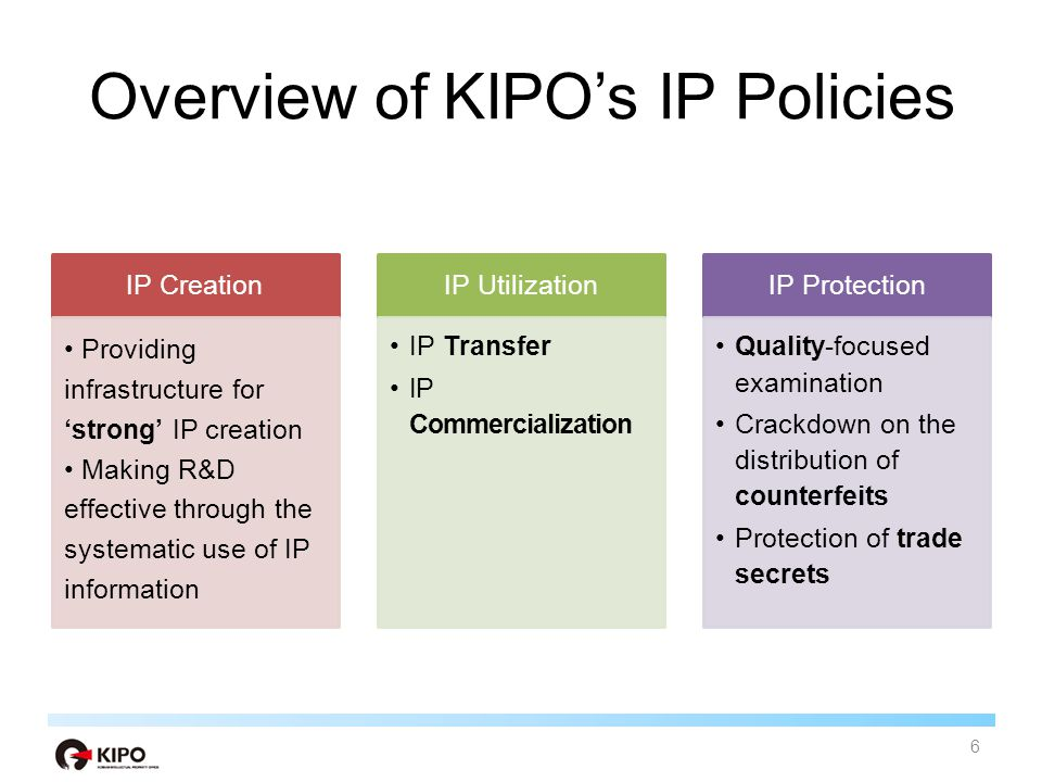KIPO's budget for IP Policy of 2012 (Total 222 billion KRW) 7