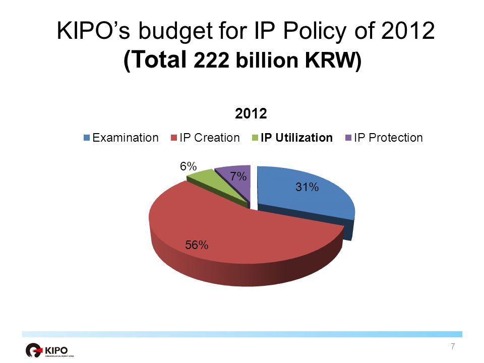 KOREAN INTELLECTUAL PROPERTY OFFICE Future Plans 4 28