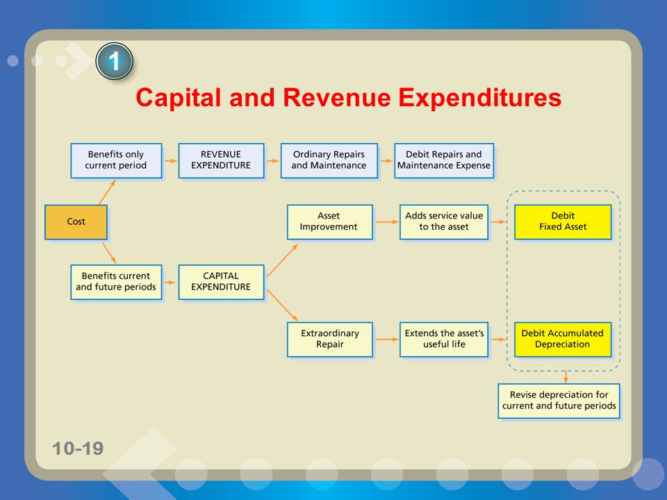 10-19 Capital and Revenue Expenditures 1