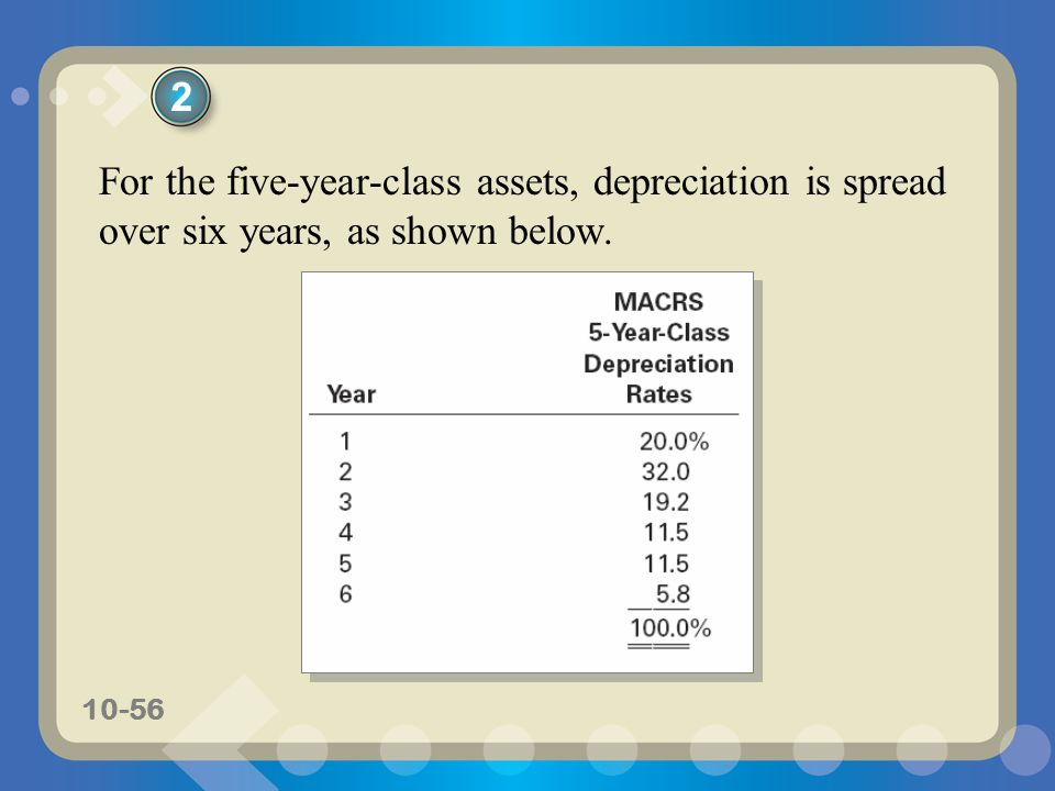 10-56 2 For the five-year-class assets, depreciation is spread over six years, as shown below.