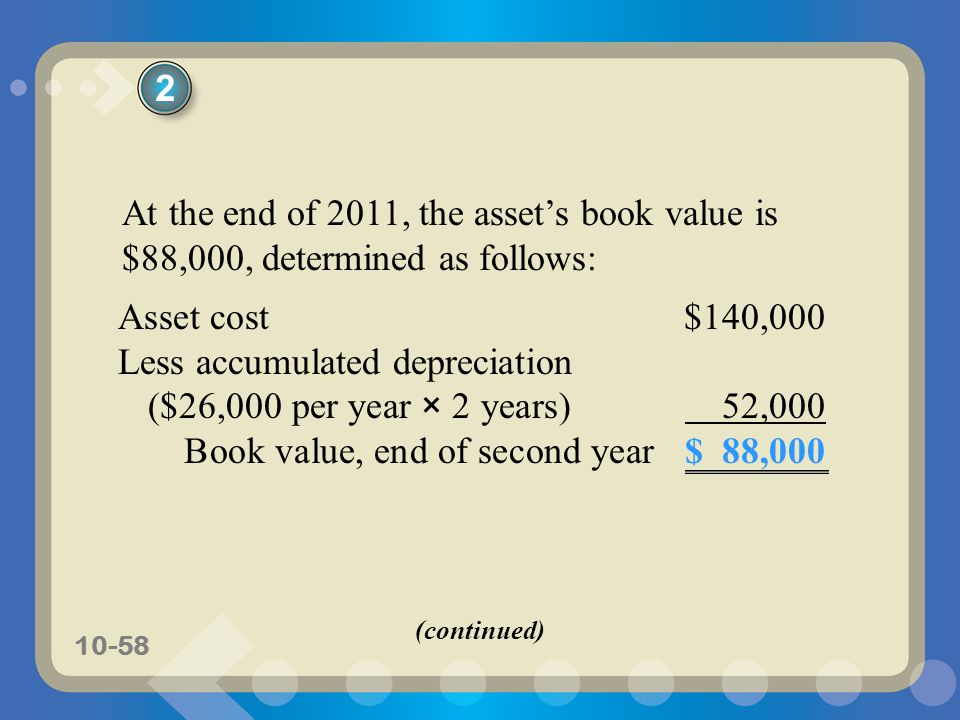 10-58 At the end of 2011, the asset's book value is $88,000, determined as follows: Asset cost$140,000 Less accumulated depreciation ($26,000 per year