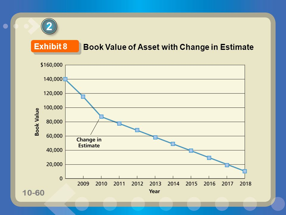 10-60 2 Book Value of Asset with Change in Estimate Exhibit 8