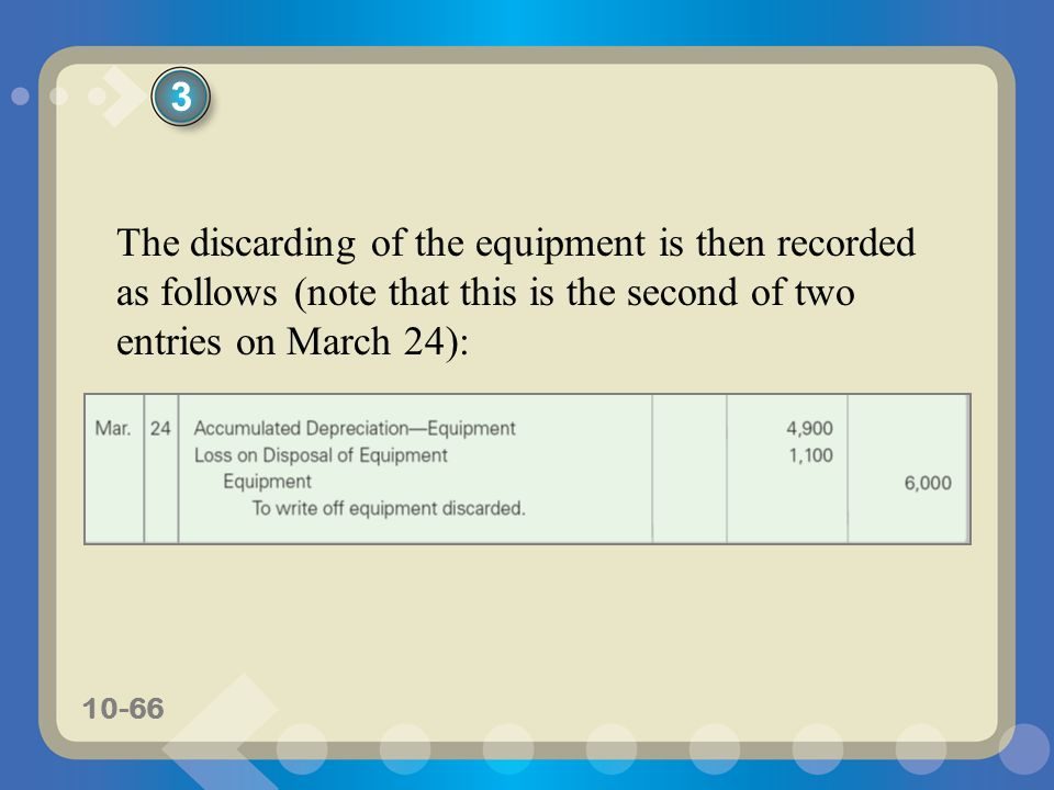 10-66 The discarding of the equipment is then recorded as follows (note that this is the second of two entries on March 24): 3