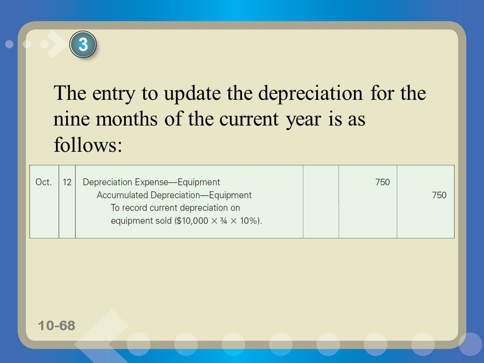 10-68 The entry to update the depreciation for the nine months of the current year is as follows: 3